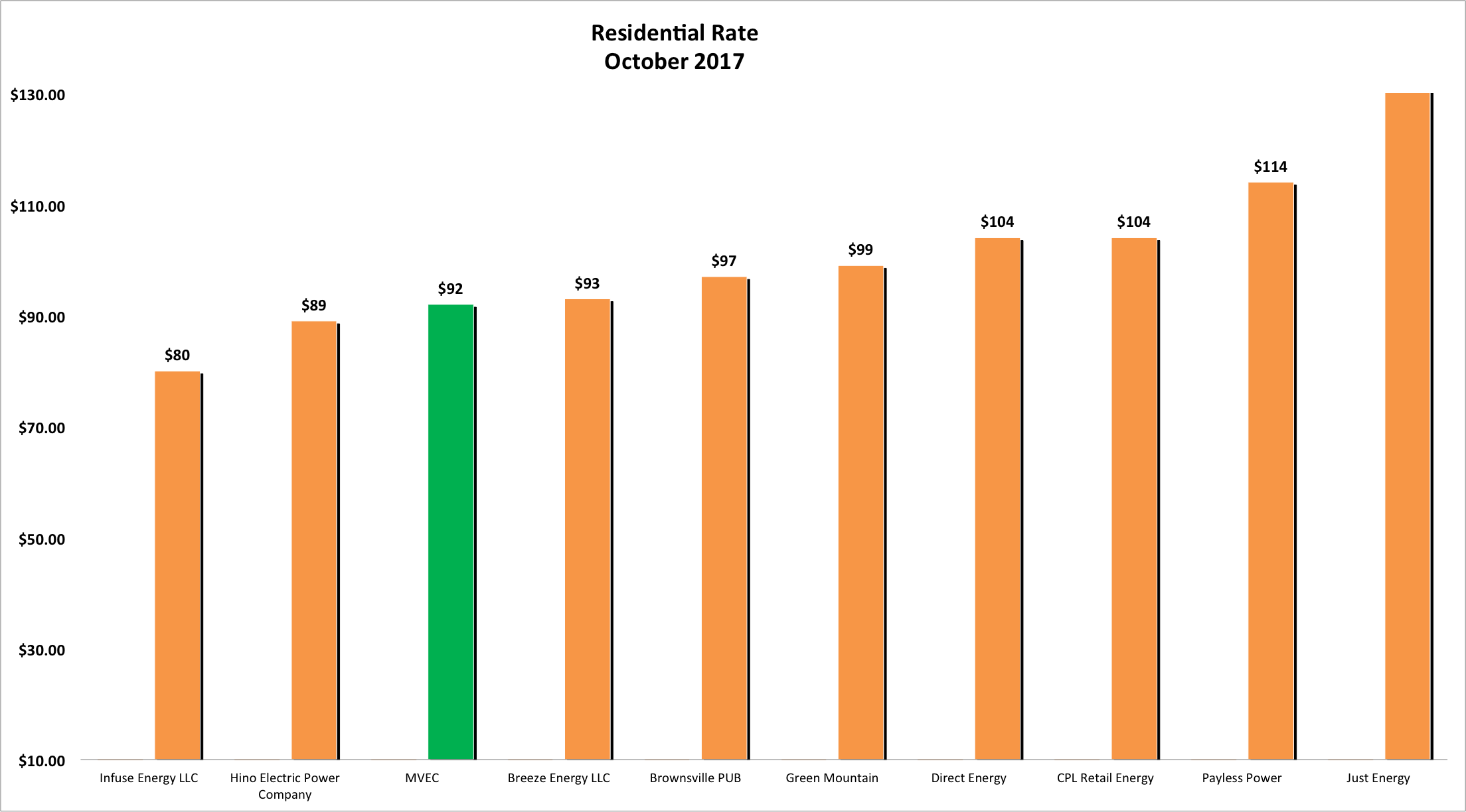 Bar graph showing Residential Rates for October 2017