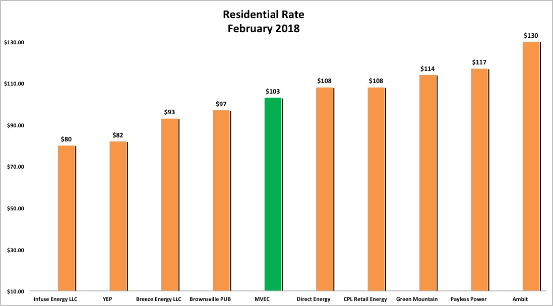 Bar graph showing Residential Rates for February 2018