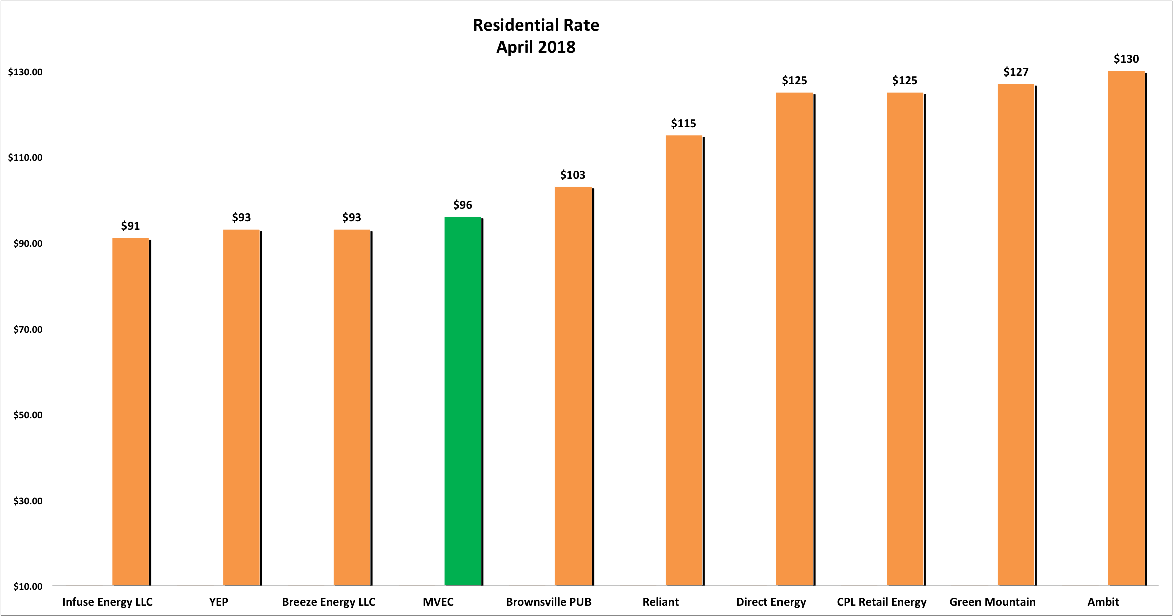 Bar graph showing Residential Rates for April 2018