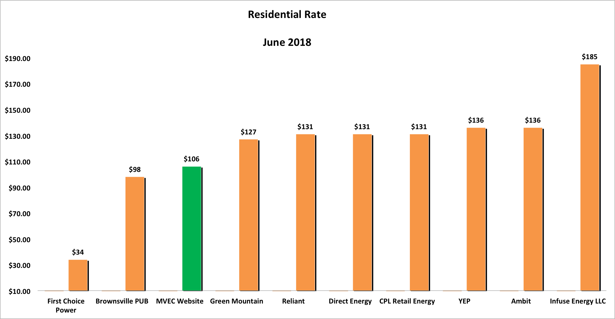 Bar graph showing Residential Rates for June 2018