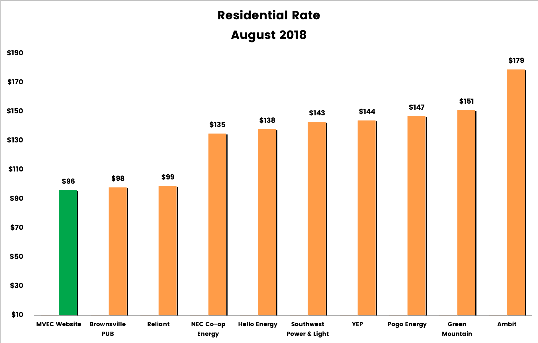 Bar graph showing Residential Rates for August 2018