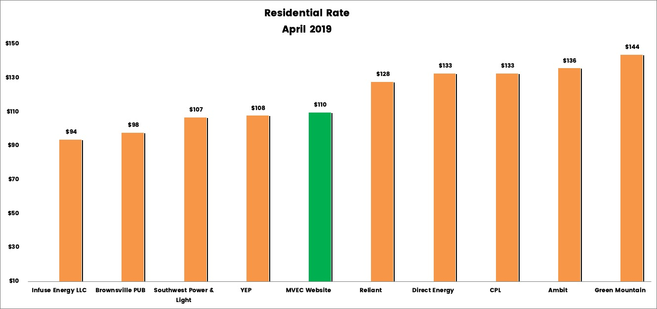 Bar graph showing Residential Rates for April 2019