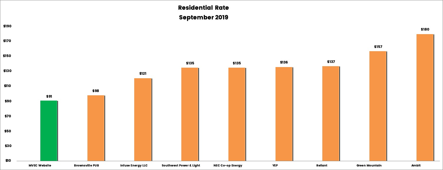 Bar graph showing Residential Rates for August 2019
