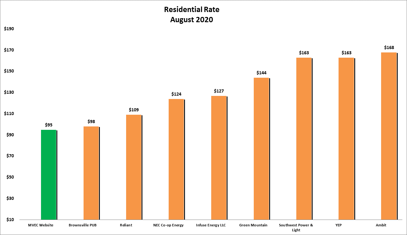 Bar graph showing Residential Rates for July 2020